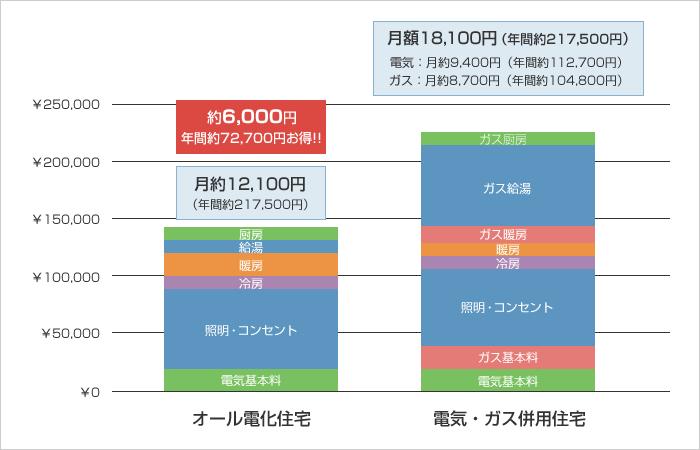 【1年間の光熱費比較 】戸建て4LDKにお住まいの4人家族の場合のモデルケース